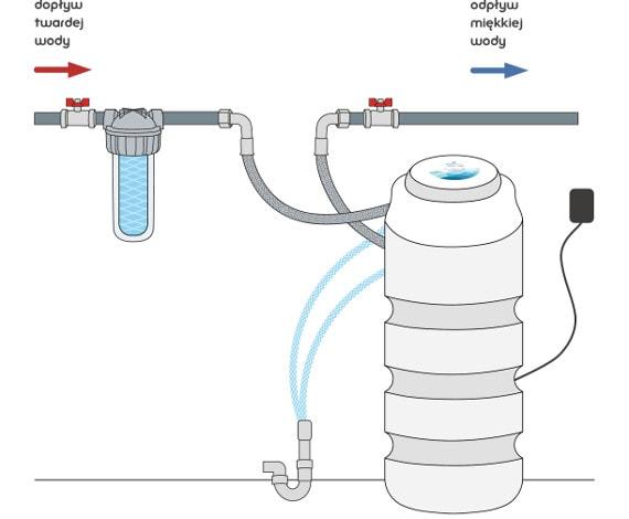 schemat podłączenia zmiękczacza kompaktowego do instalacji